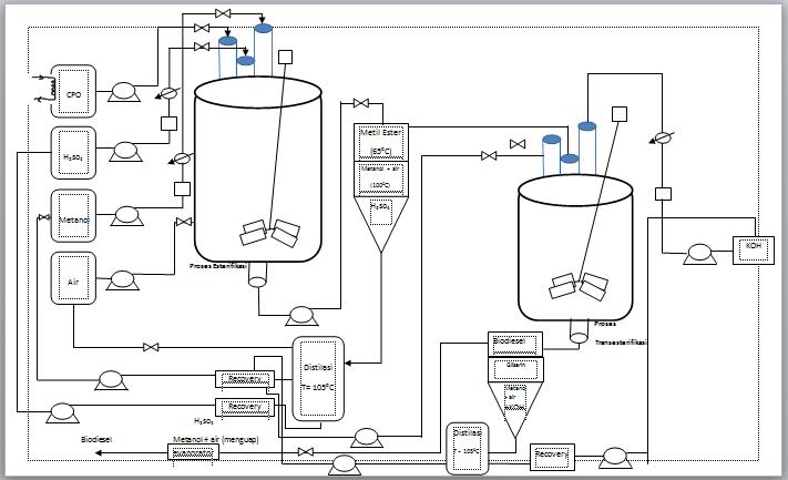 Diagram alir dan deskripsi proses pembuatan biodisel astriegloryab diagram alir pembuatan biodiesel ccuart Image collections